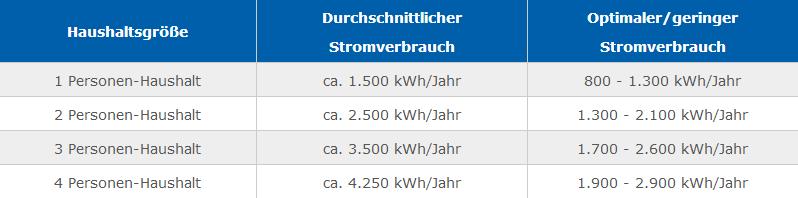 Stromverbrauch im Haushalt
